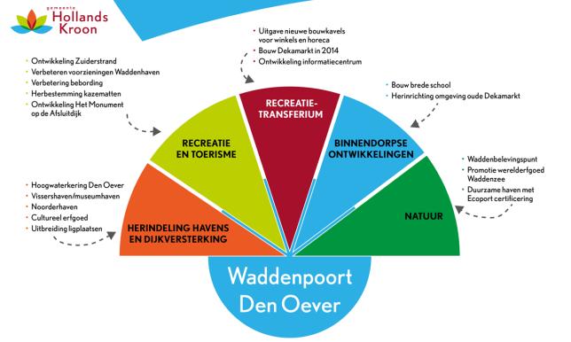 Schematische weergave van de deelprojecten van Waddenpoort Den Oever