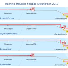 Planning afsluiting fietspad Afsluitdijk in 2019