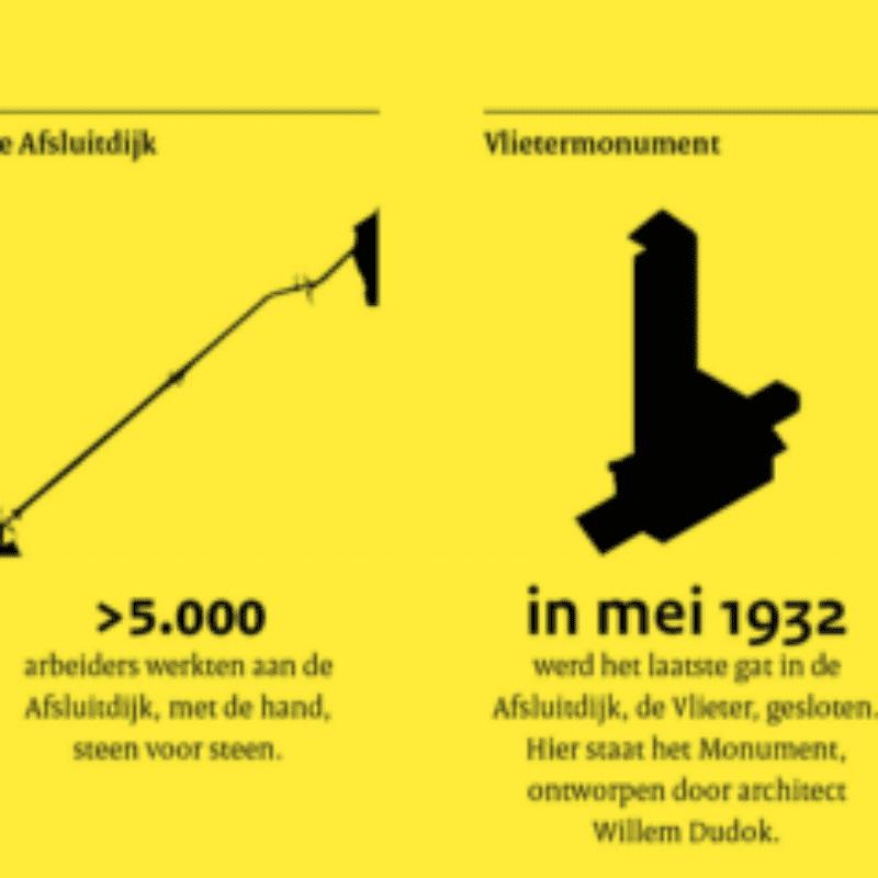 Feiten en cijfers over de Afsluitdijk: - meer dan 5000 arbeiders werkten aan de Afsluitdijk - In mei 1932 werd het laatste gat gedicht - 60 monumentale heftorens sieren de sluiscomplexen